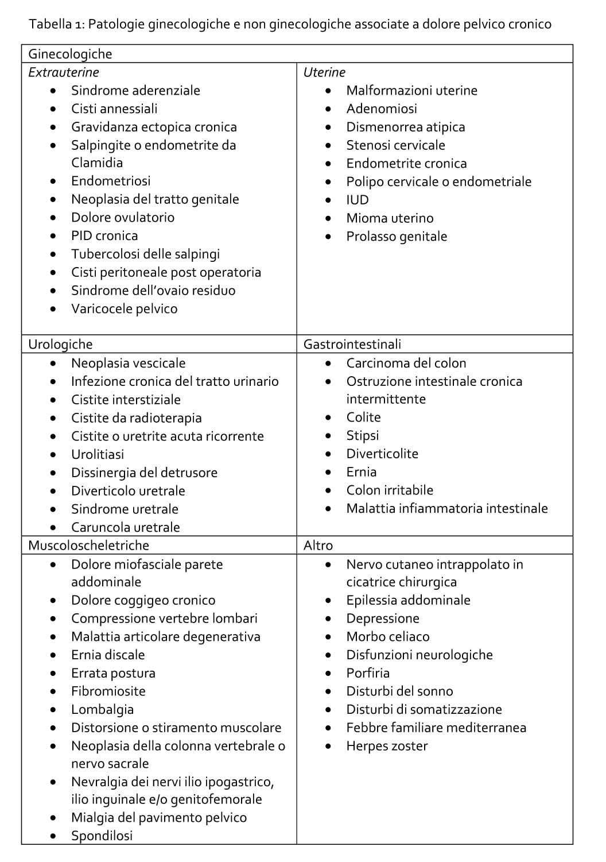 scala dei sintomi del paziente con dolore pelvico e frequenza di urgenza